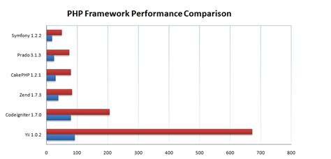 sitepoint php blog rendering data in yii 2 with gridview why you should use a framework for your web project