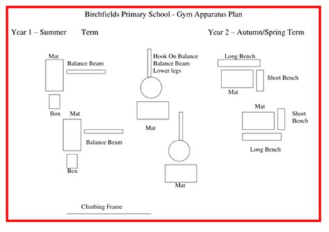 Gymnastics Lesson Plan Template by Gymnastics Apparatus Plans By Nickday121 Uk Teaching