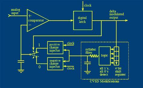 ionic beacon tutorial analog electronics tutorial pdf