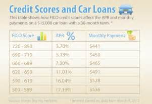 Auto Financing Rates Excellent Credit What Is An Excellent Credit Score In 2013 The Hbi