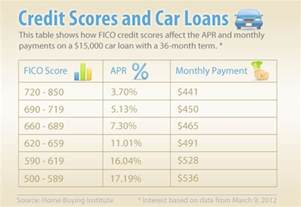 minimum credit score for new car loan credit scores for car loans what every buyer needs to
