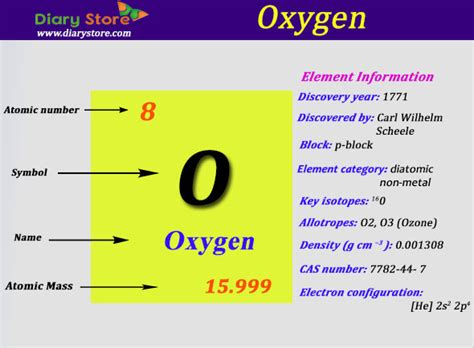 Of Protons In Oxygen by Oxygen Element In Periodic Table Atomic Number Atomic Mass