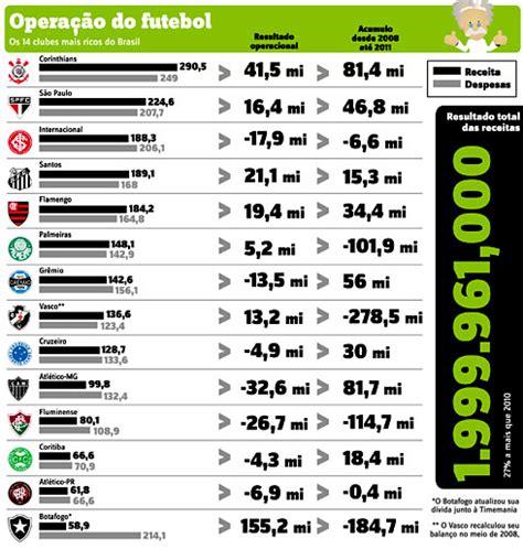 lista dos clubes mais ricos do brasil 2016 quais sao os clubes mais ricos do brasil 2016
