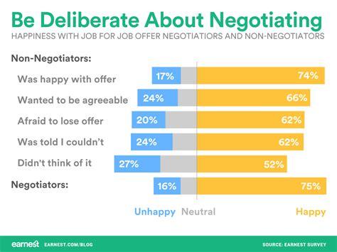salary negotiation after job offer job offer salary negotiation