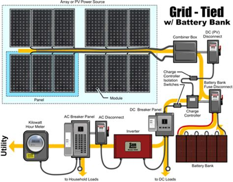 solar combiner box wiring diagram 33 wiring diagram