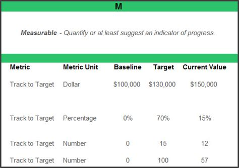 measurable goals and objectives template building a smart goals template