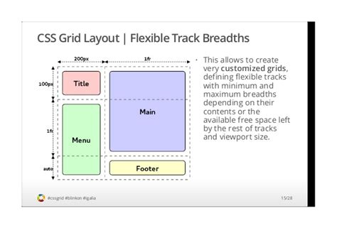 css layout modes css grid layout specification overview implementation