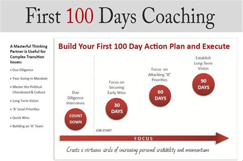 your first 100 days leap consulting services