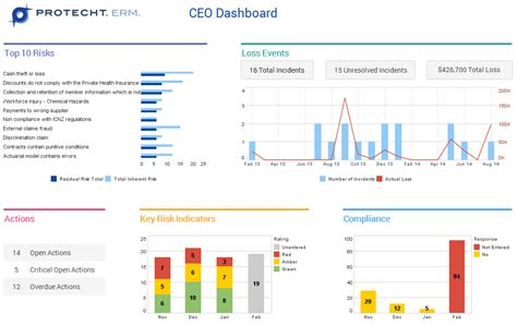 risk management executive dashboard pictures to pin on