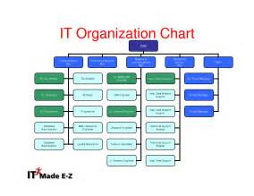Best images of service company organizational chart