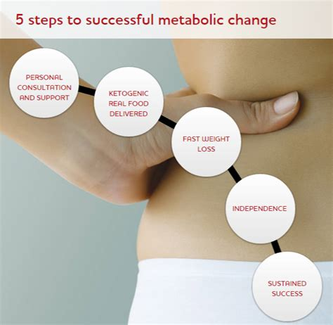 weight loss ketosis my ketosis weight loss journey part 1 i am