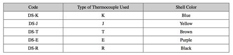 thermocouple resistance values thermocouple pull up resistor 28 images kt7 temperature controllers wiring connection