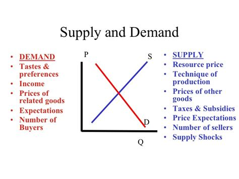 Supply And Demand by Econ 150 Microeconomics