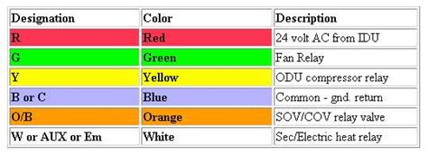 thermostat color code heating and cooling controls