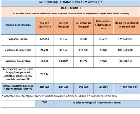 nazionale de lavoro l ispettorato nazionale lavoro definisce le priorit 224