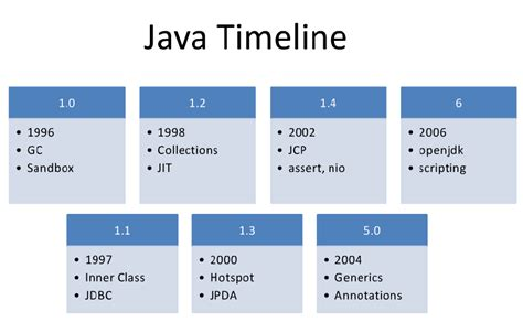Historis Of Java technology peace a brief history of the java world and a peek forward