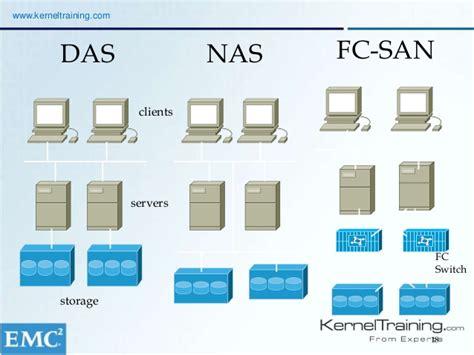 nas san learn emc san storage online course introduction demo