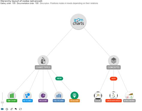 hierarchical layout algorithm javascript javascript hierarchical layout zoomcharts javascript graph