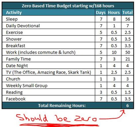 power   based time budgeting