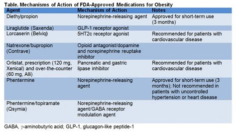 Fda Approved Weight Loss Drugs by Archives Digestposts