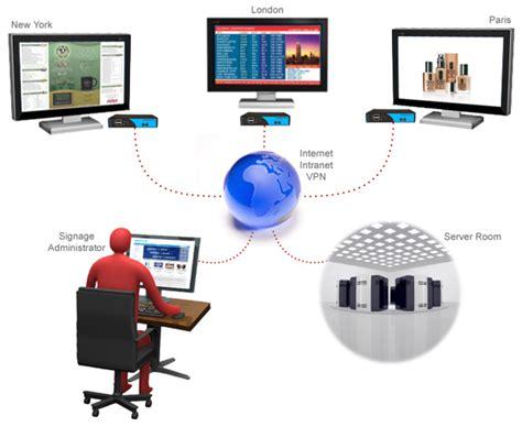 digital signage network diagram signagepro hd
