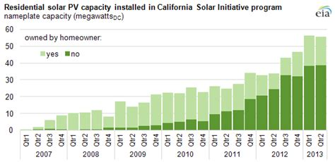 average cost of solar system in california most new residential solar pv projects in california program are not owned by homeowners today