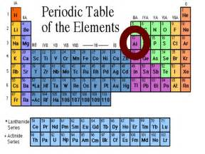 Al Number Of Protons Basic Chem1 Atomic Structure