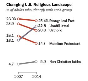how the faithful voted a preliminary 2016 analysis pew pew research center religion public life