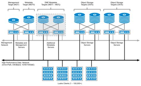 Lustre File System by Lustre Server Requirements Guidelines Lustre Wiki