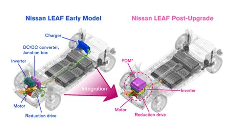 nissan leaf motor voltage e powertrain nissan technological development activities