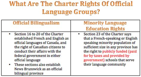 section 2 of the charter of rights and freedoms what charter rights of official language groups are