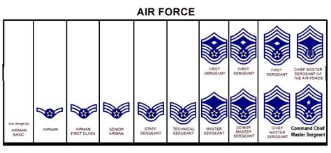 canadian military rank structure for the air force navy and army defense strategies ranking serials and insignias of us