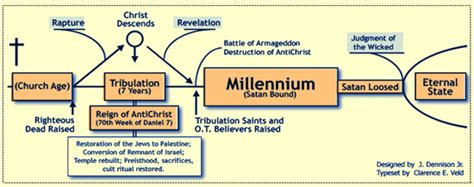 s revelation from a literalist futurist premillennialst point of view books how premillennialism destroyed the gospel