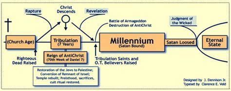 s revelation from a literalist futurist premillennialst point of view books how premillennialism destroyed the gospel