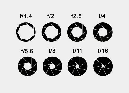 aperture diagram using photography to tell your story aperture and shutter