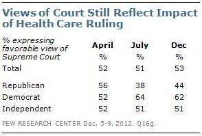 Section Quiz 12 1 The Supreme Court At Work by Section 1 Views Of Obama Congress The Pew