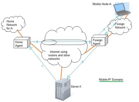 ip mobile mobile ip tutorial operation terminology mobile ip protocol