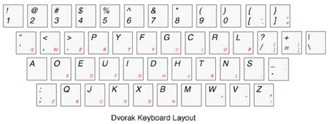 layout keyboard dvorak java review netbeans