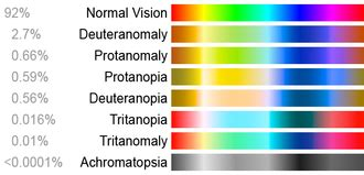 different types of color blindness color blindness