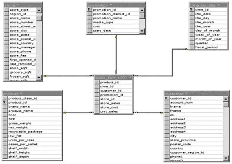 design guidelines for relational schema in dbms the microsoft data warehousing strategy