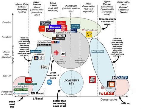 political spectrum diagram political calculations a centrist s guide to media bias