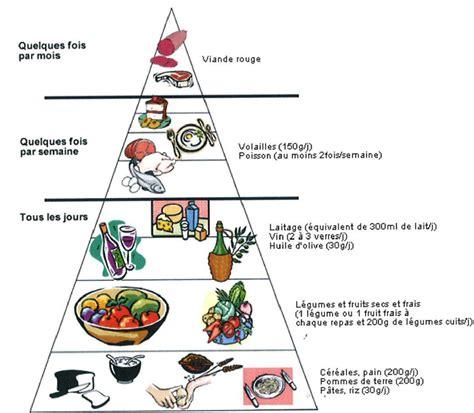 Recette Cuisine Mediterraneenne