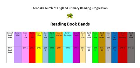 picture book band reading kendall primary school