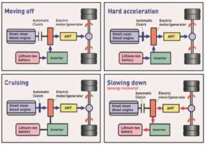 Braking System In Hybrid Cars Autobible Regenerative Braking System