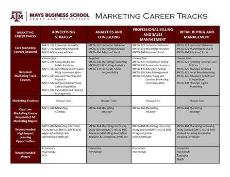 Mba Independent Consulting Syllabus by Curriculum Bba Marketing