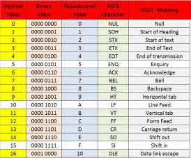 ascii binary and hexadecimal conversion chart howszat ict