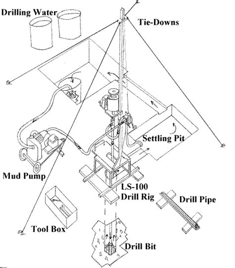 homemade layout fluid how to drill a well