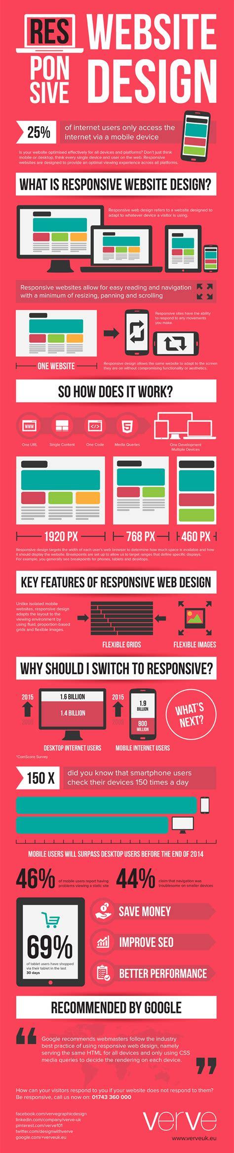 que es responsive layout qu 233 es responsive design infografia infographic design
