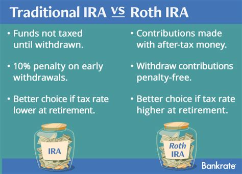 difference between the traditional and what is the difference between a roth and traditional ira