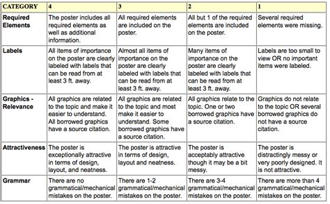 design poster rubric poster rubric png education pinterest rubrics and